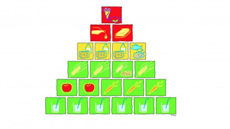 Lebensmittel, die zu einer gesunden Ernährung für Kinder gehören, anschaulich dargestellt in der Ernährungspyramide.